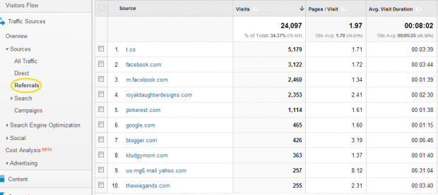 Using Google Analytics as a Blogger